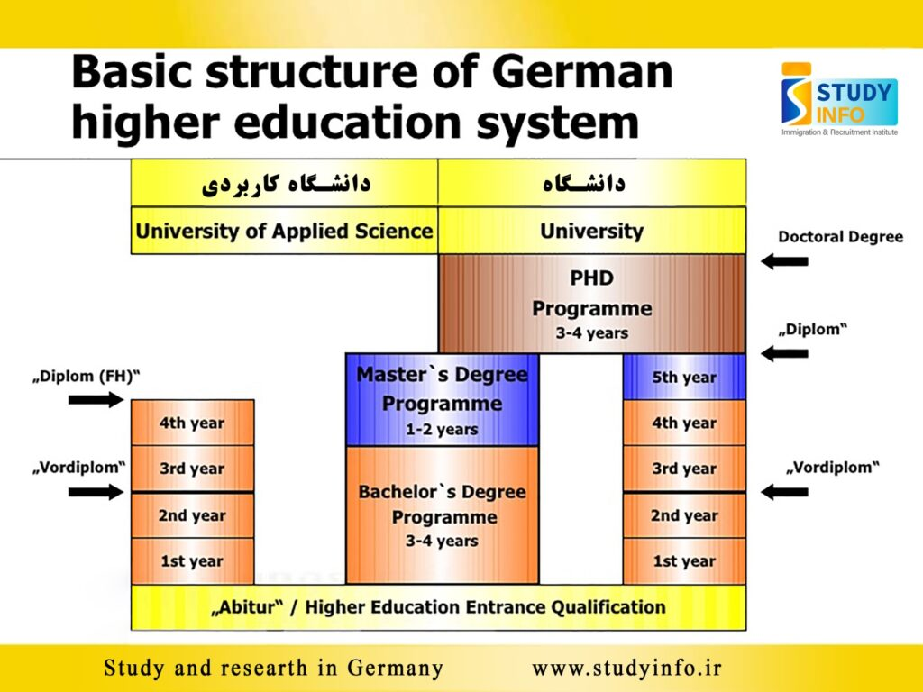 مقاطع تحصیلی دانشگاهی در آلمان